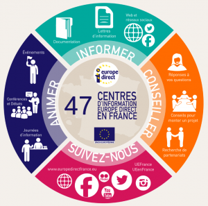 Missions des Centre d'information Europe Direct