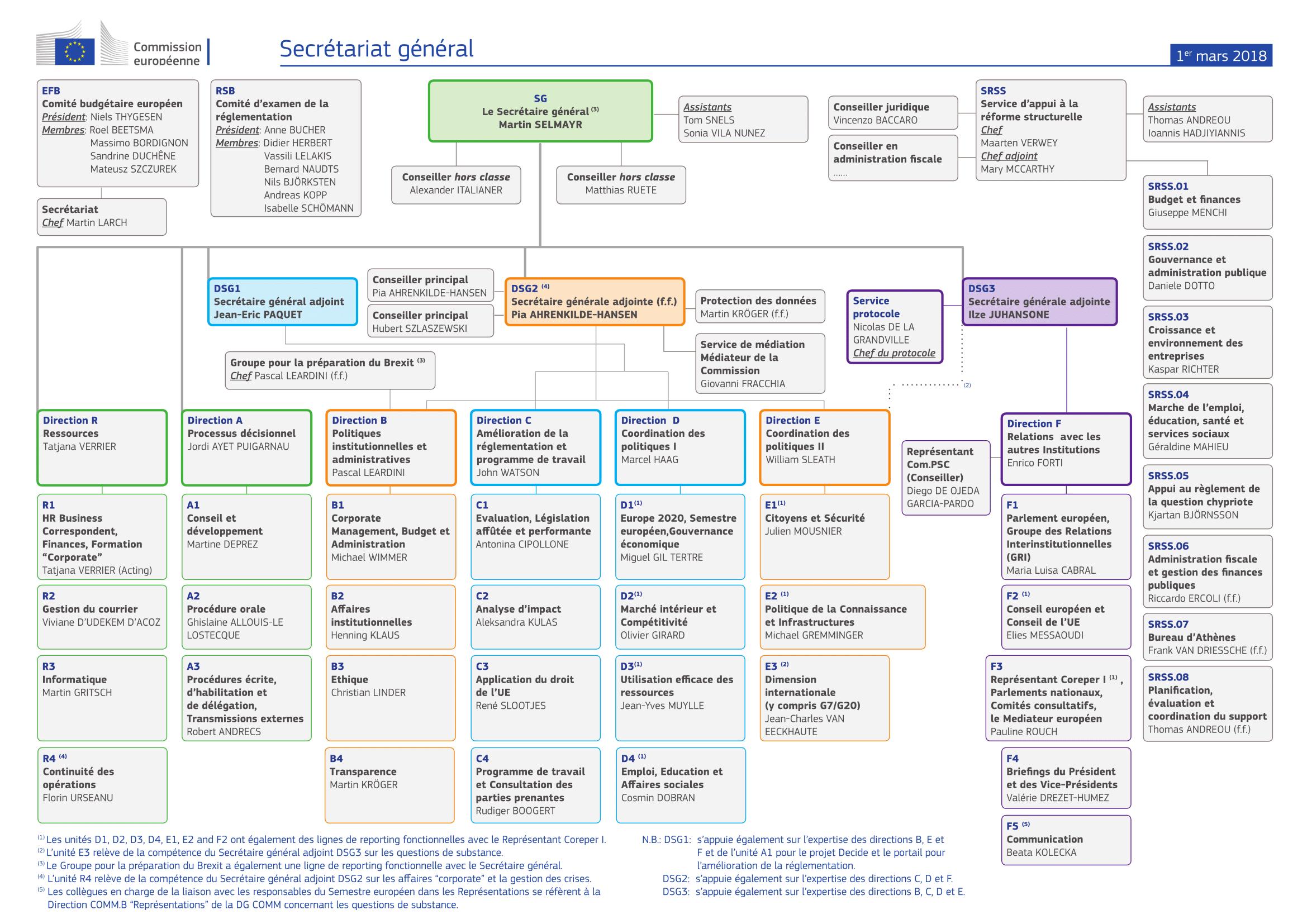 secretariat-general-organisation-chart_fr_8-1 2