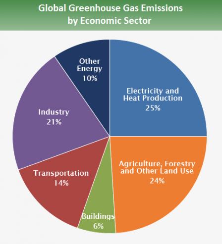 Global Emissions Sector 2015