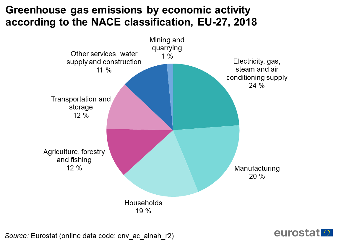 Greenhouse Gas Emissions By Economic Activity According To The Nace Classification, Eu 27, 2018